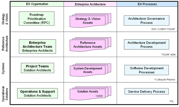 EA%20Framework%203x4%20Table%20600x360.png