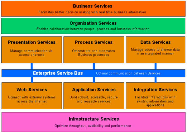 Types_of_Service_2%20600x427.png