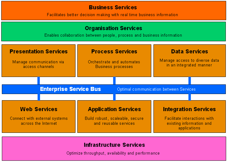 Types_of_Service_2.png