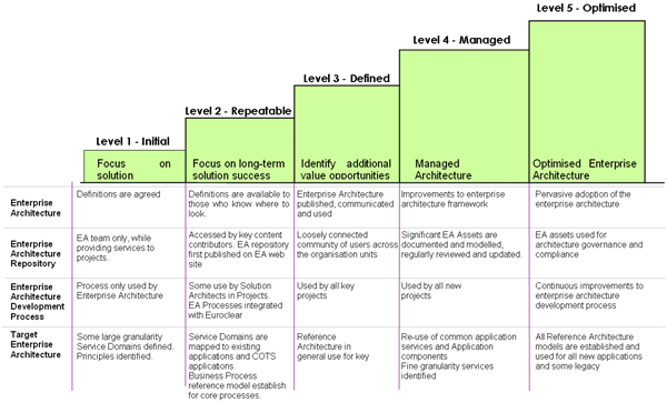 Business continuity maturity model